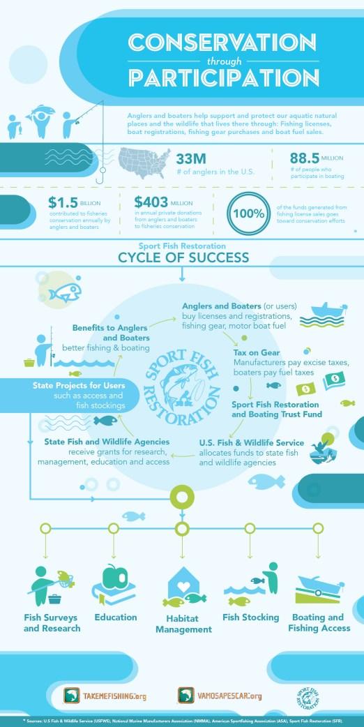 TakeMeFishing_Infographic