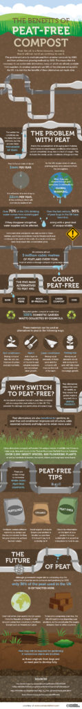 The benefits of Peat Free Compost - Compost Direct