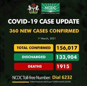 Coronavirus: NCDC Confirms 360 New COVID-19 Cases In Nigeria