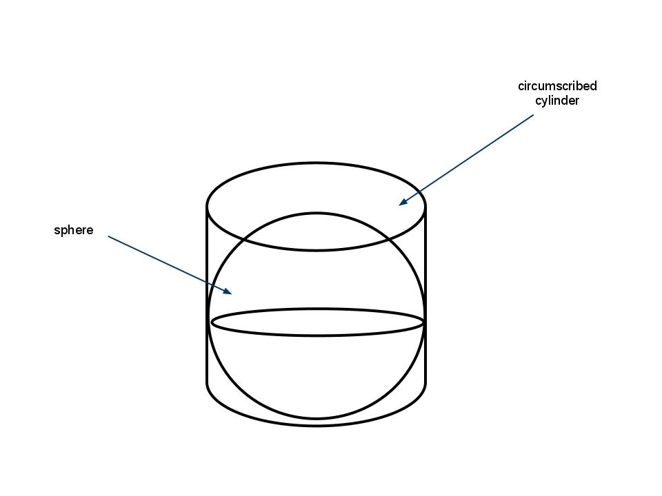 Archimedes Sphere And Cylinder