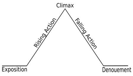 Blank plot chart