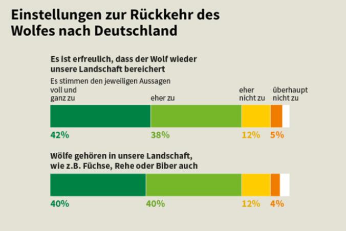 """Forsa-Umfrage zum Thema """"Wölfe in Deutschland"""" - Grafik: NABU/Dirk Heider (Konzeption: NABU, Durchführung: forsa. An 100 Prozent fehlende Angaben: """"weiß nicht""""; n = 2.012 Bundesbürger über 18 Jahre)"""