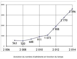 Evolution_Nombre_Adhérents_AVF_Naturo-Passion