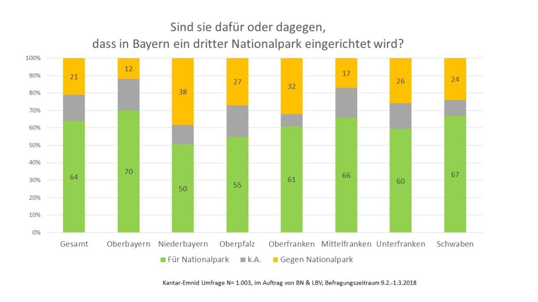 64 % für einen dritten Nationalpark in Bayern