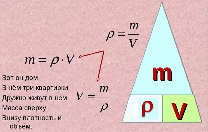 สูตรปริมาณในฟิสิกส์