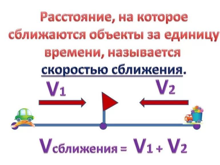 Jarak Formula