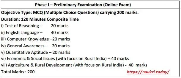NABARD RDBS Pre Exam Pattern