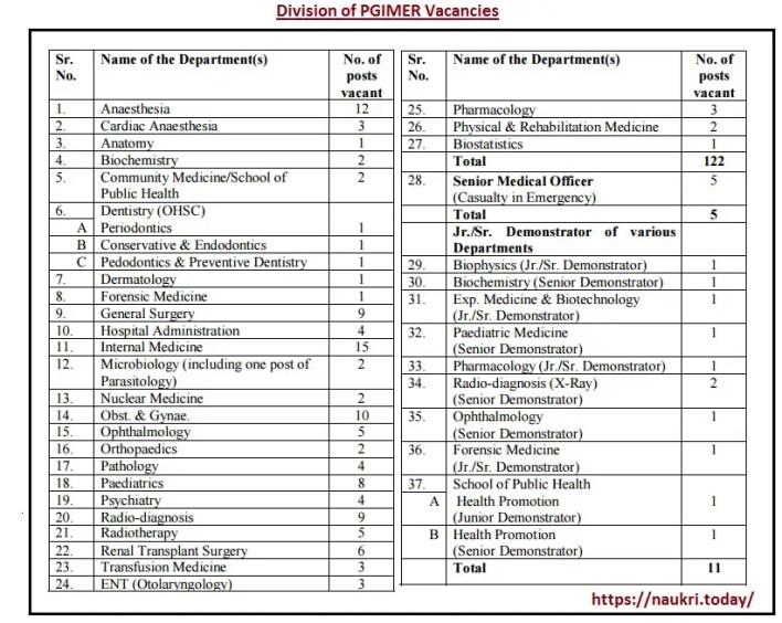 Division of PGIMER Chandigarh Vacancy