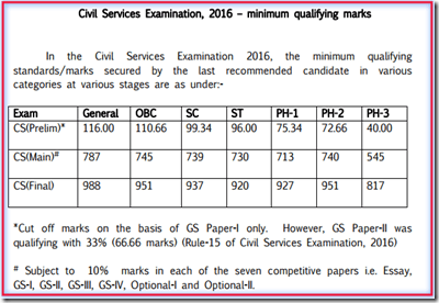 UPSC Cut Off Marks on 2016
