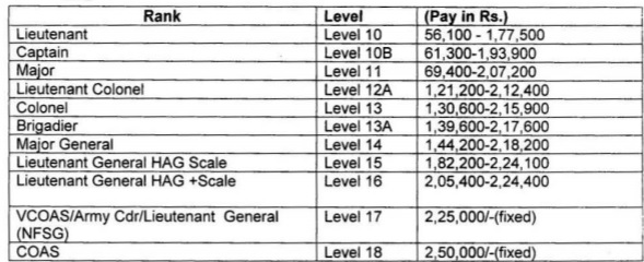 Indian Army Jobs Pay Scale