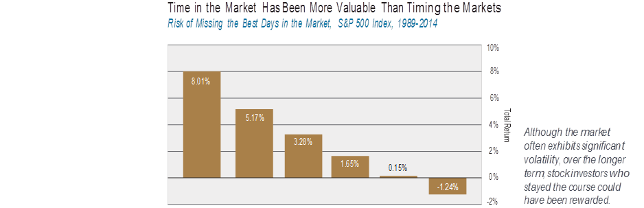 Time in mkt more valuable timing market