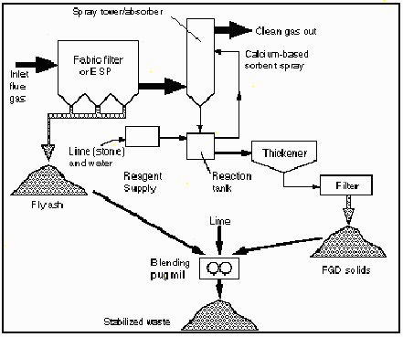 Electricity Coal Power Plant Diagram Coal Plant Diagram
