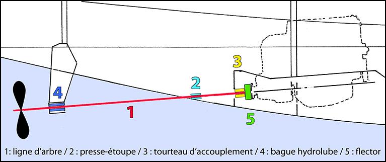 schéma accouplement moteur arbre d'hélice