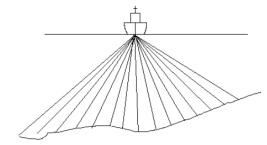 types de sondeur multi faisceau