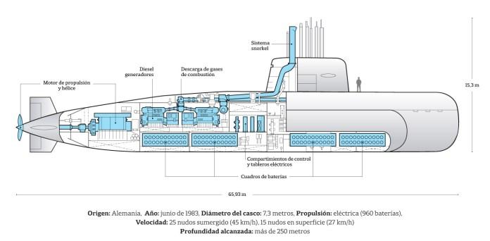 Infografias ARA San Juan