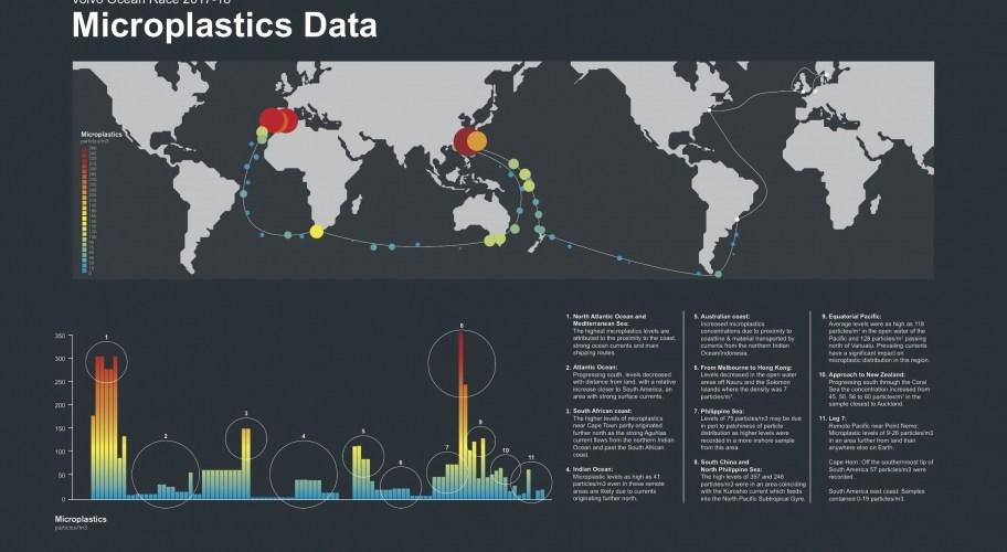 Presencia de microplásticos en los océanos