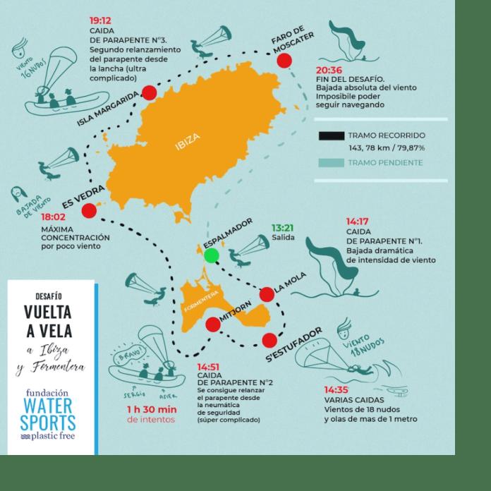 Vuelta a Ibiza y Formentera en kitefoil
