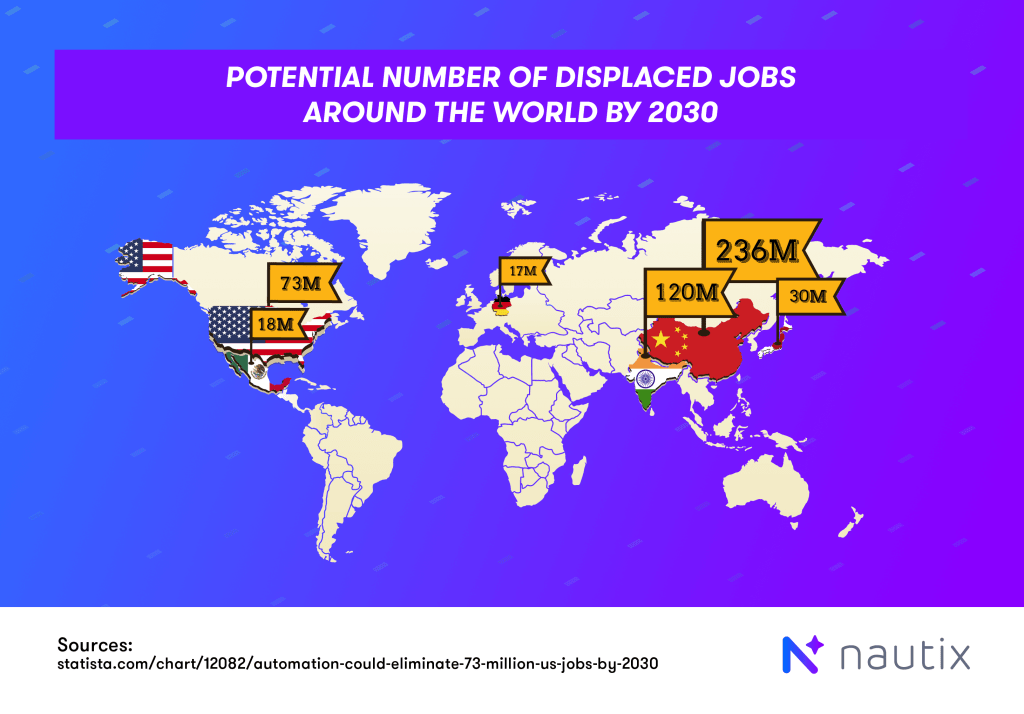 autonomation affecting the job market by country