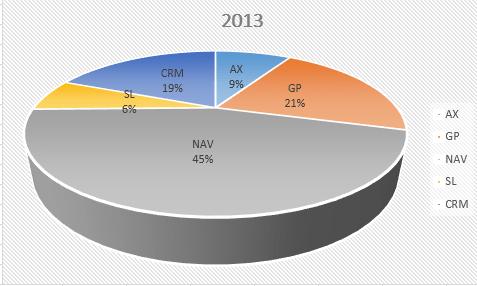 Microsoft Dynamics NAV in Statistics (1/3)