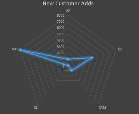 Microsoft Dynamics NAV in Statistics (3/3)