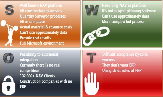 NAV4Construction – SWOT Analysis