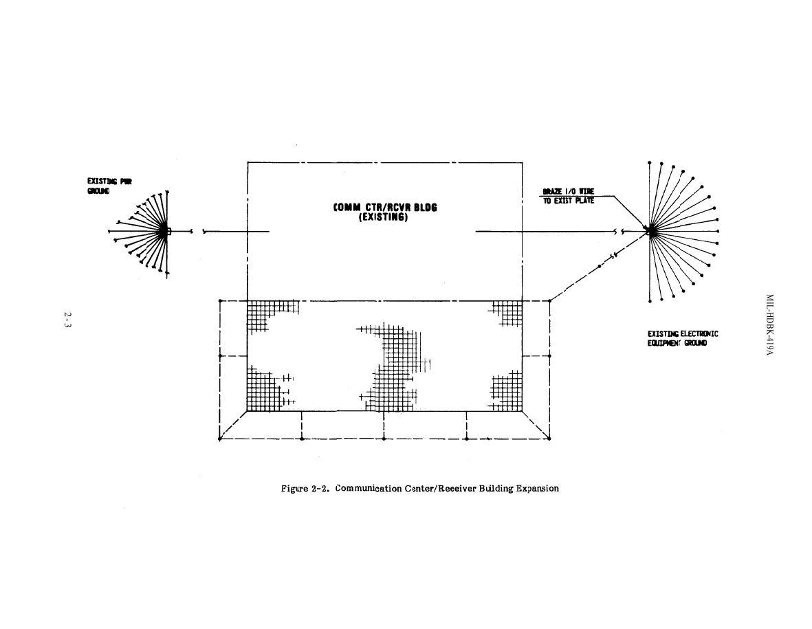Figure 2-2. Communication Center/Receiver Building Expansion