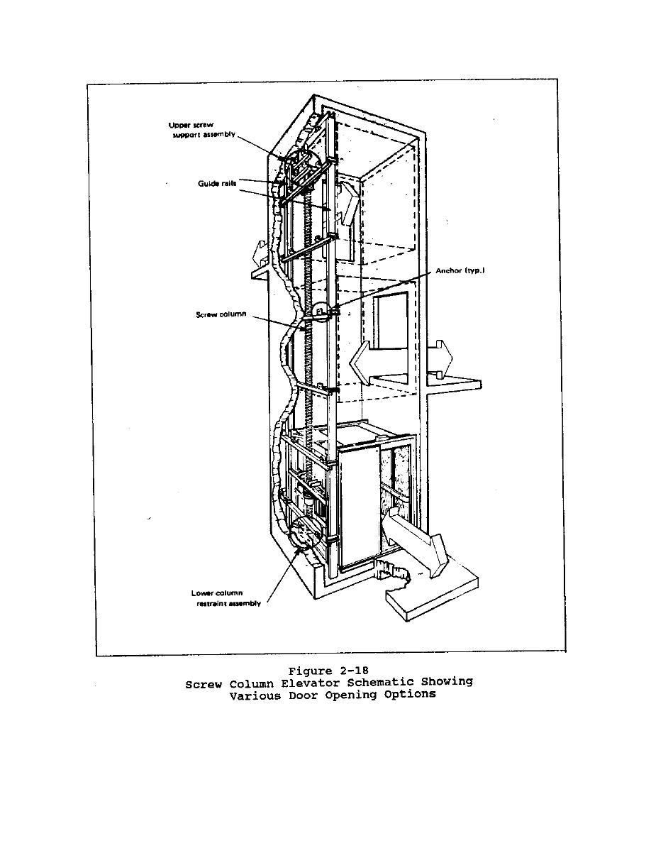 Figure 2-18. Screw Column Elevator Schematic Showing