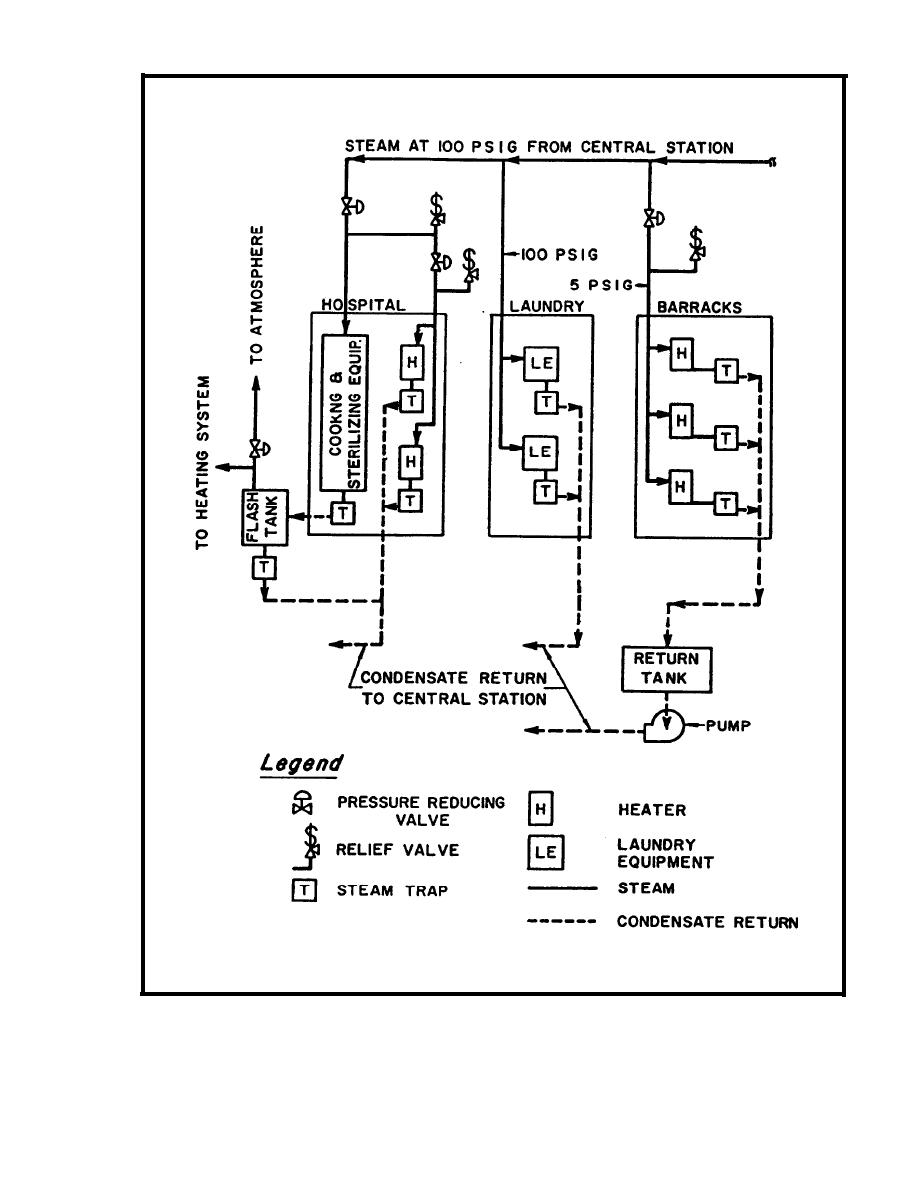 Figure 3-1. Schematic Flow Diagram of a Typical Steam