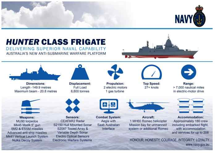 hunter class infographic scaled - naval post- naval news and information