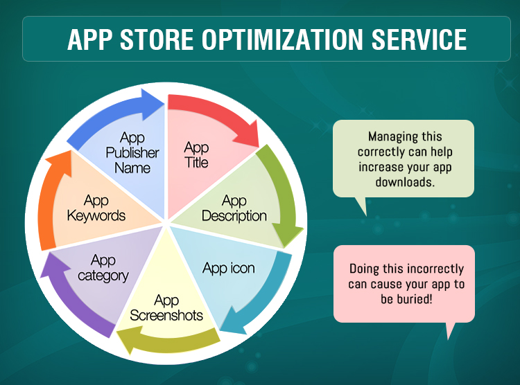 The most cost effective ways to do App Marketing in India