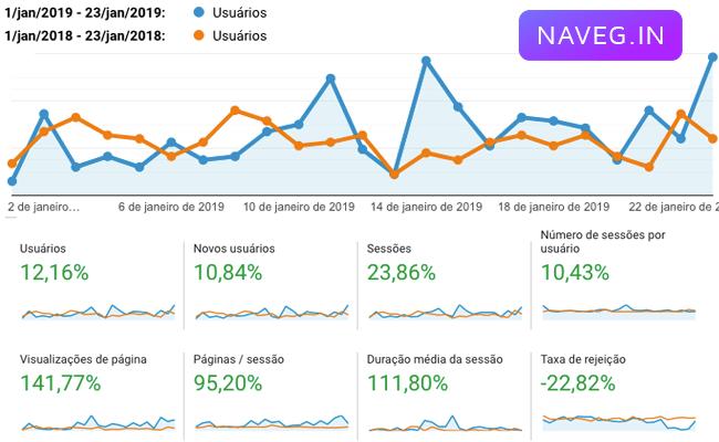 Google Analytics Navegin