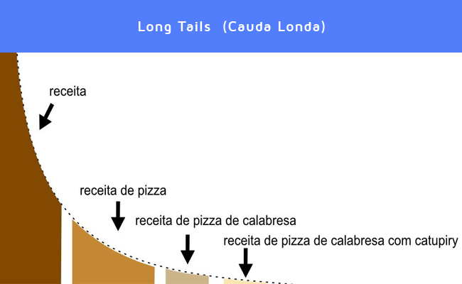Long Tails  (Cauda Londa) - Seo no WordPress