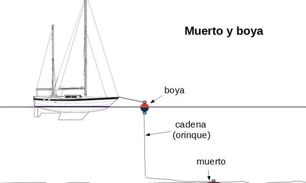 Manual PNB. Unidad Teórica 2. ELEMENTOS DE AMARRE Y FONDEO.