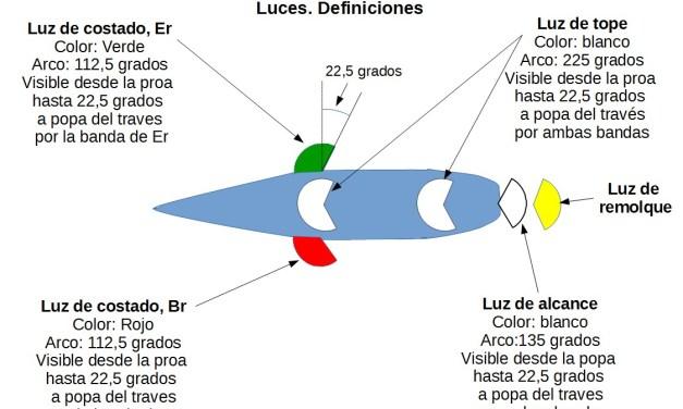 Manual PER. UT6. Reglamento Internacional para Prevenir los Abordajes en la Mar.