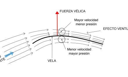 La fuerza vélica