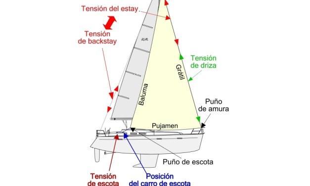 Velas de proa (I): Elementos de control.