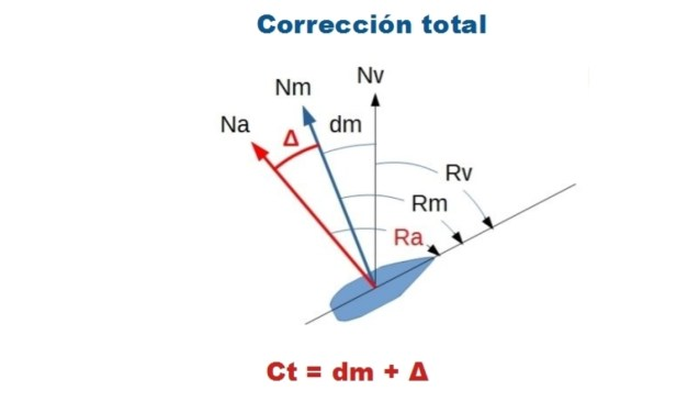 Manual del Patrón de Yate. UT 4 (1). Navegación Carta. Corrección total.