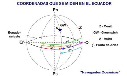 Manual del Capitán de Yate. UT 1. Teoría de navegación (7). Coordenadas que se miden en el Ecuador.
