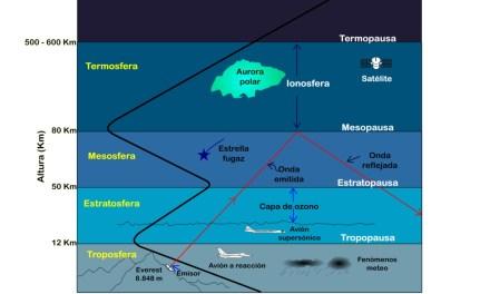 Manual del Capitán de Yate. UT 3. Meteorología (1). La atmósfera.