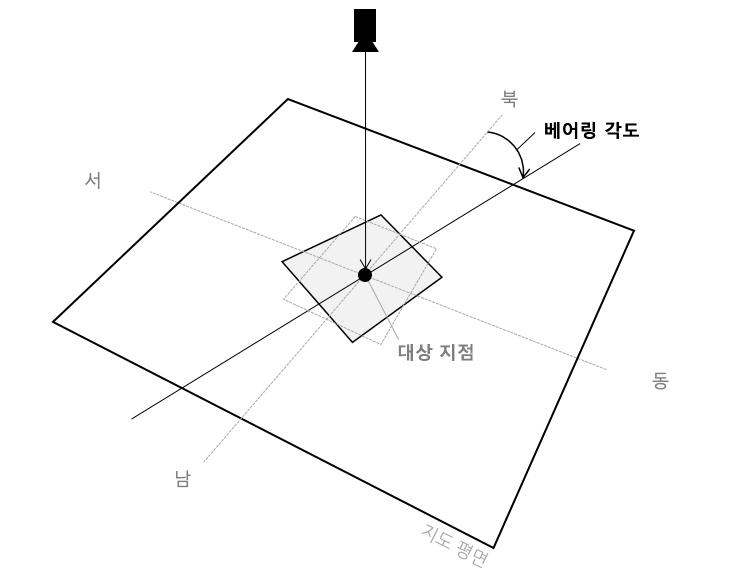 카메라와 투영 · 네이버 지도 안드로이드 SDK