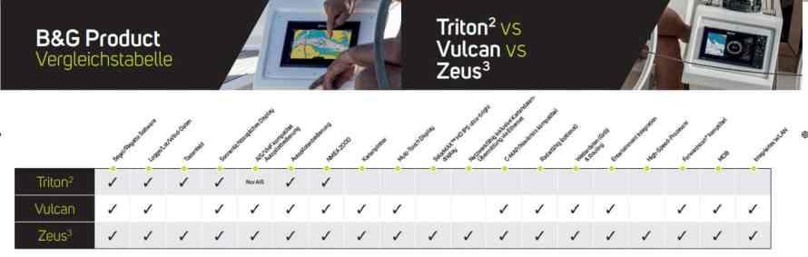 B&G Vergleichstabel Zeus3 - Vulcan - Triton