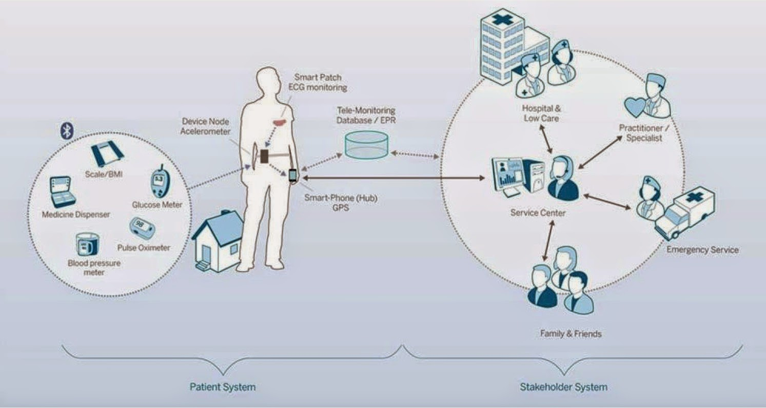 patient management system diagram 110 block wiring connected health and accelerating the adoption of mhealth