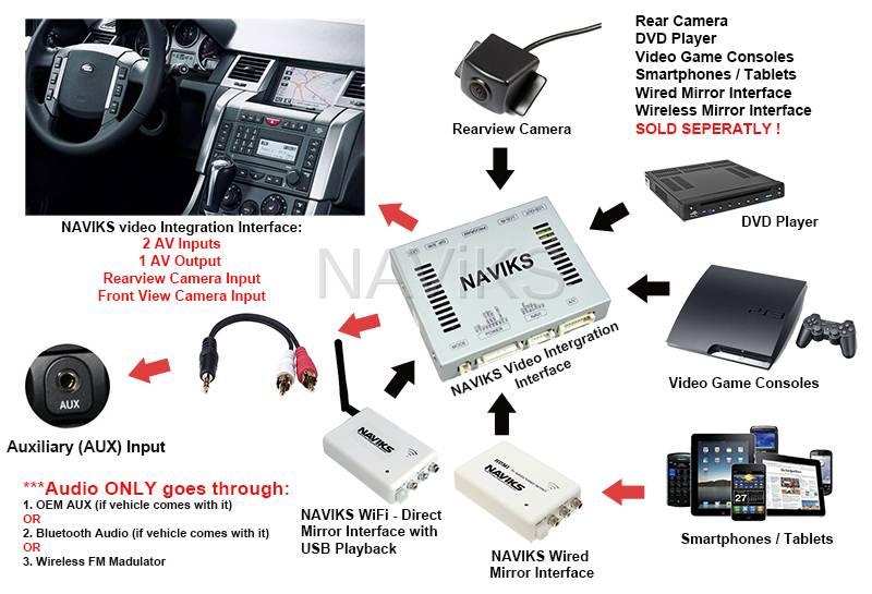 Chevy Mirror Wiring 2005 2009 Range Rover Sport L320 Video Integration Interface