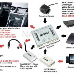 3 Types Of Faults Diagram Mercedes Wiring Symbols 2005 - 2009 Range Rover Sport (l320) Video Interface