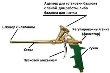 Як очистити пістолет для піни