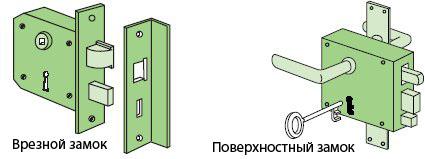 Замки врезные: виды, характеристики, выбор