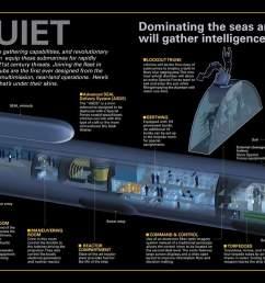 submarine photo index u s navy submarine diagram [ 2900 x 1000 Pixel ]