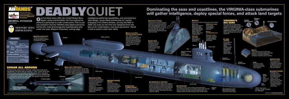 medium resolution of submarine photo index u s navy submarine diagram