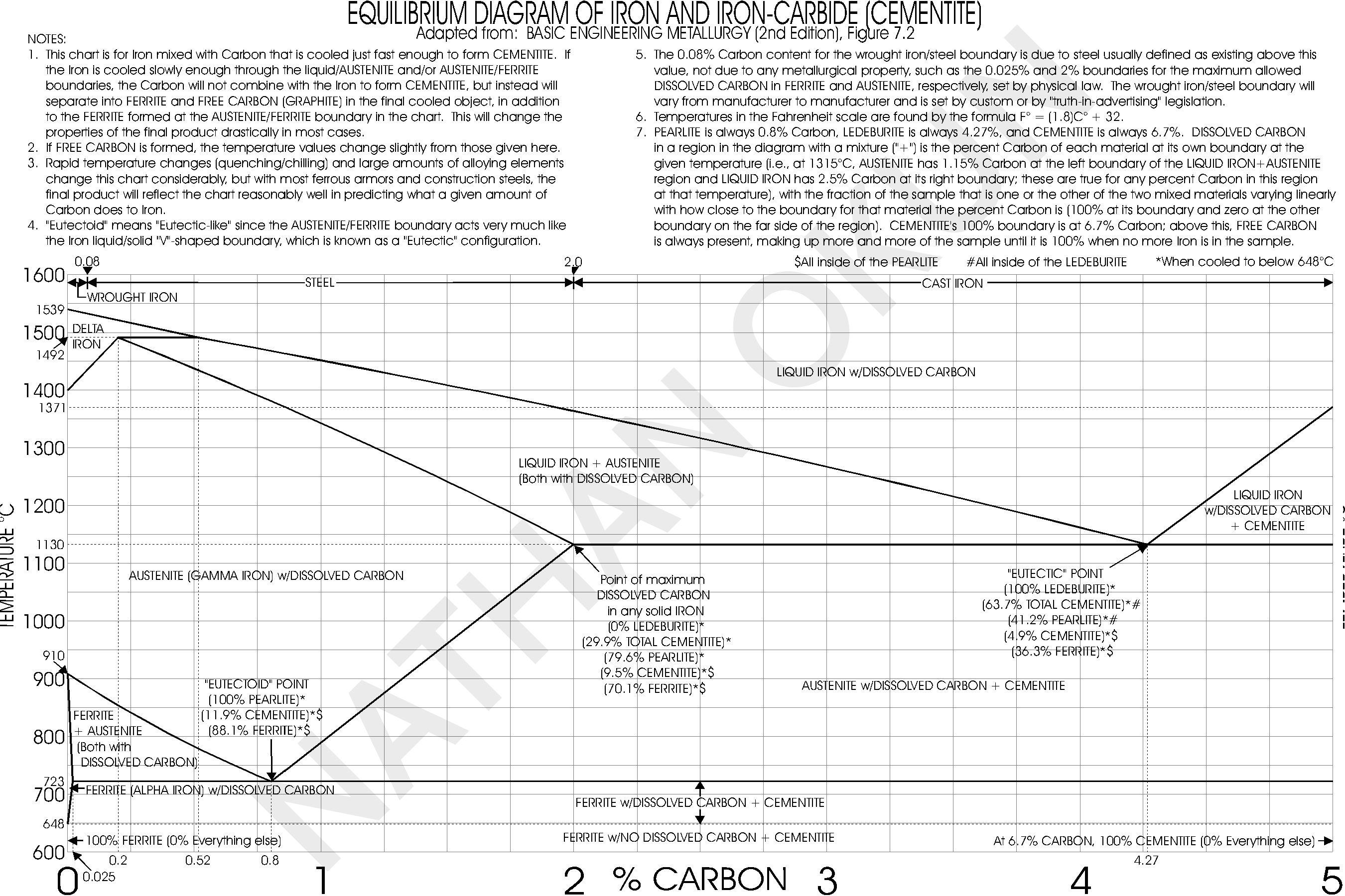 explain iron carbon equilibrium diagram honeywell fan center wiring okun resource table of metallurgical properties naval