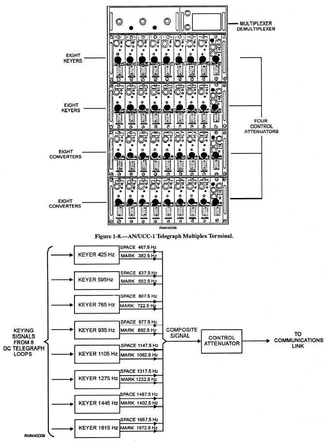 AN/UCC-1() Teletype (Telegraph) Multiplex System